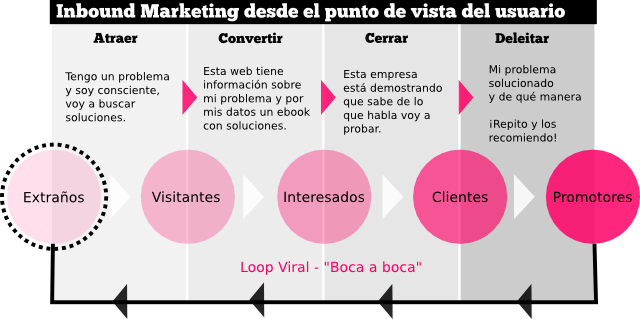 Fases Inbound Marketing Usuario