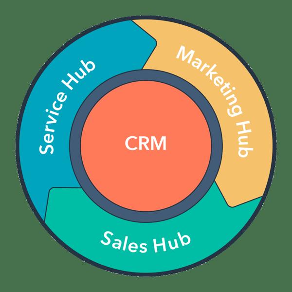 customer flywheel CRM