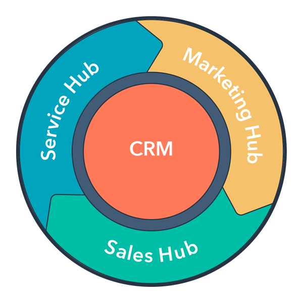 customer flywheel CRM